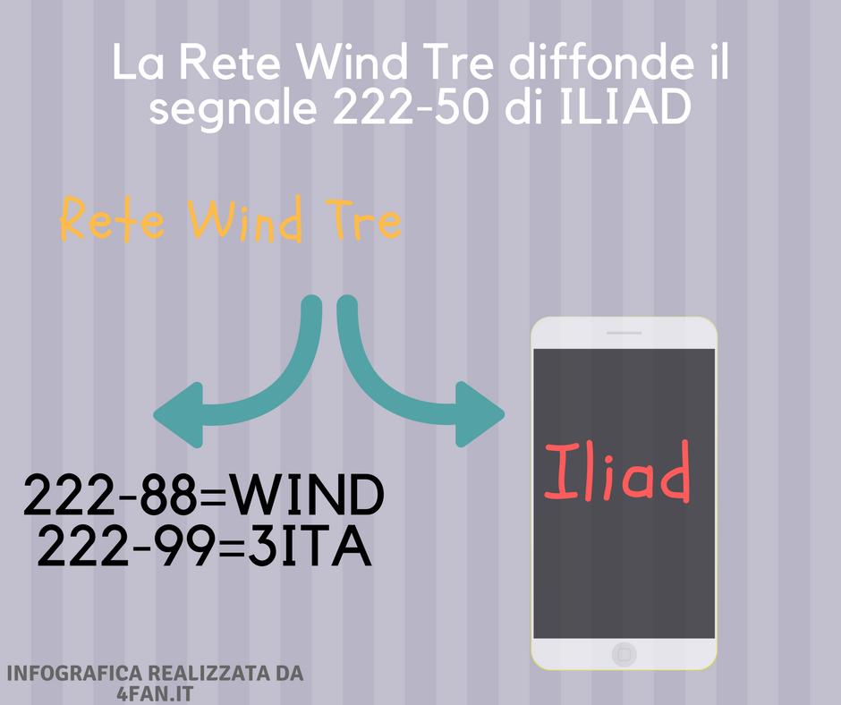 Rete Wind Tre, segnali di rete