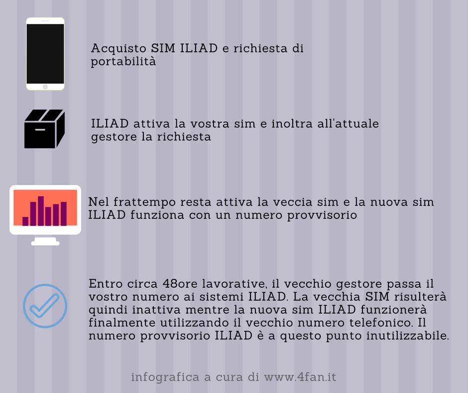 Portabilità Iliad Infografica