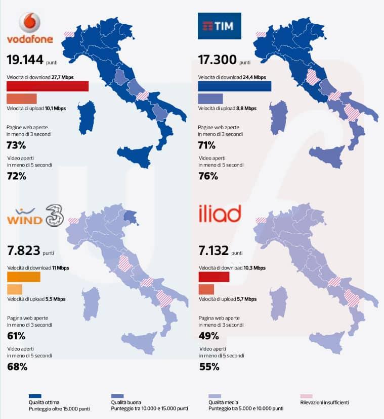 Classifica velocità gestori italiani