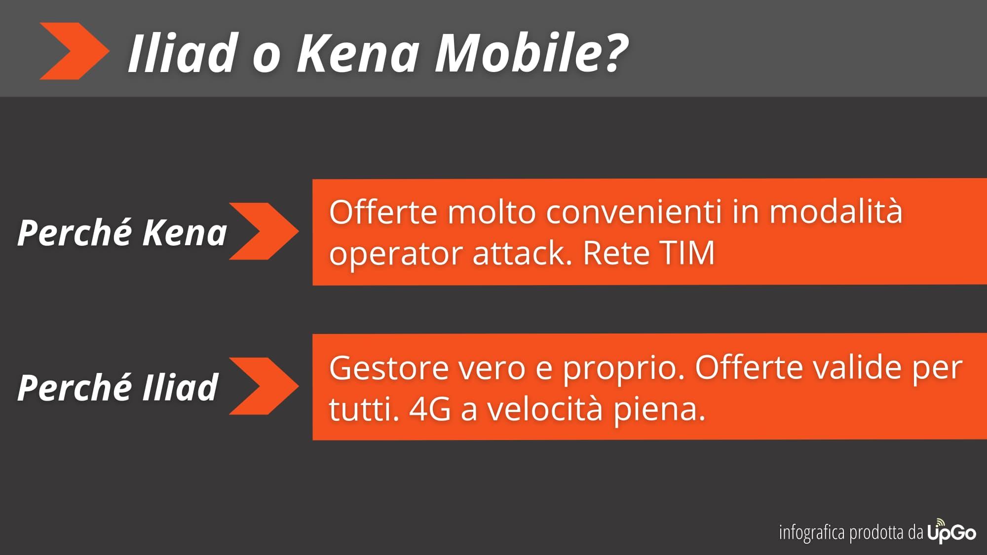 Iliad vs Kena Mobile Infographic